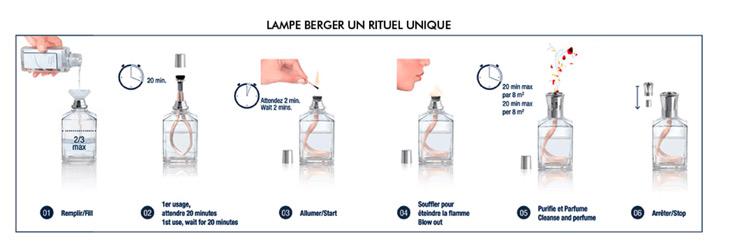 comment utiliser une lampe berger